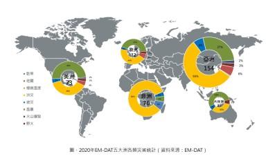 2020年全球重大天然災害回顧