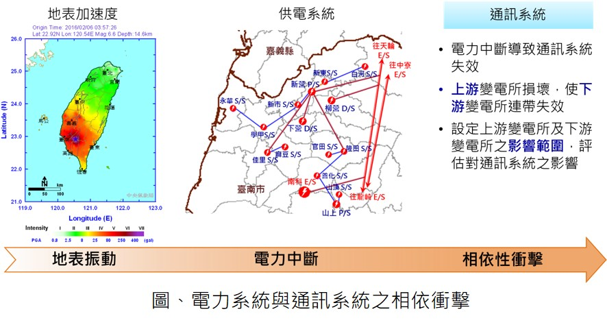 通訊基地台受震損壞評估及防災規劃應用